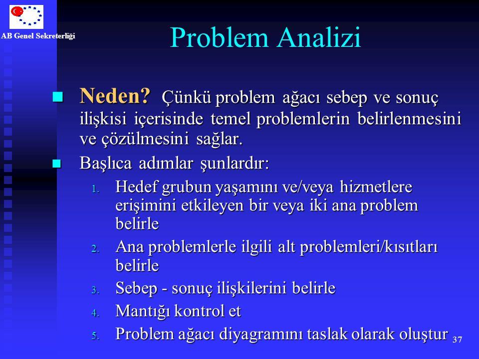 Problem Analizi Neden Çünkü problem ağacı sebep ve sonuç ilişkisi içerisinde temel problemlerin belirlenmesini ve çözülmesini sağlar.