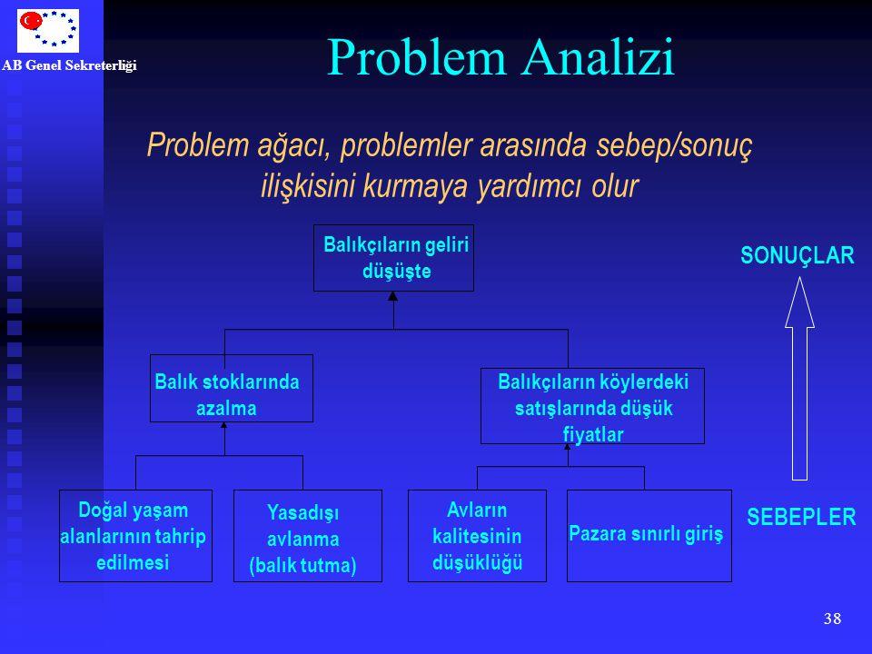 Problem Analizi Problem ağacı, problemler arasında sebep/sonuç ilişkisini kurmaya yardımcı olur. Balıkçıların geliri düşüşte.