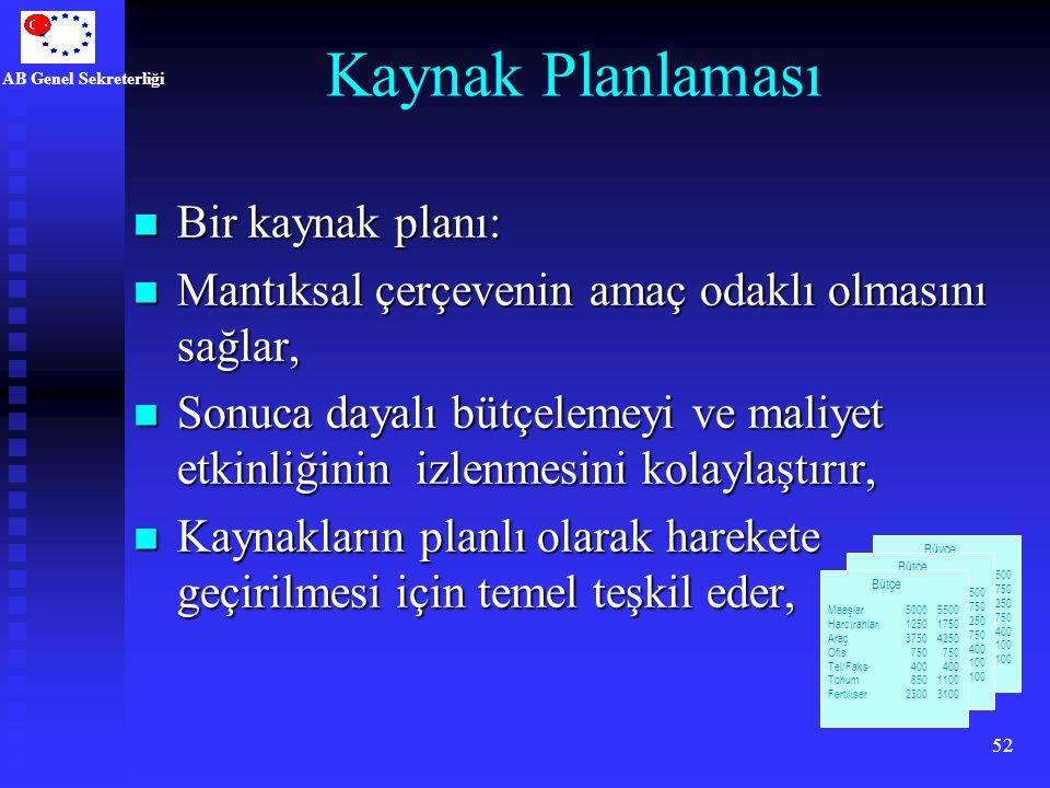 Kaynak Planlaması Bir kaynak planı: