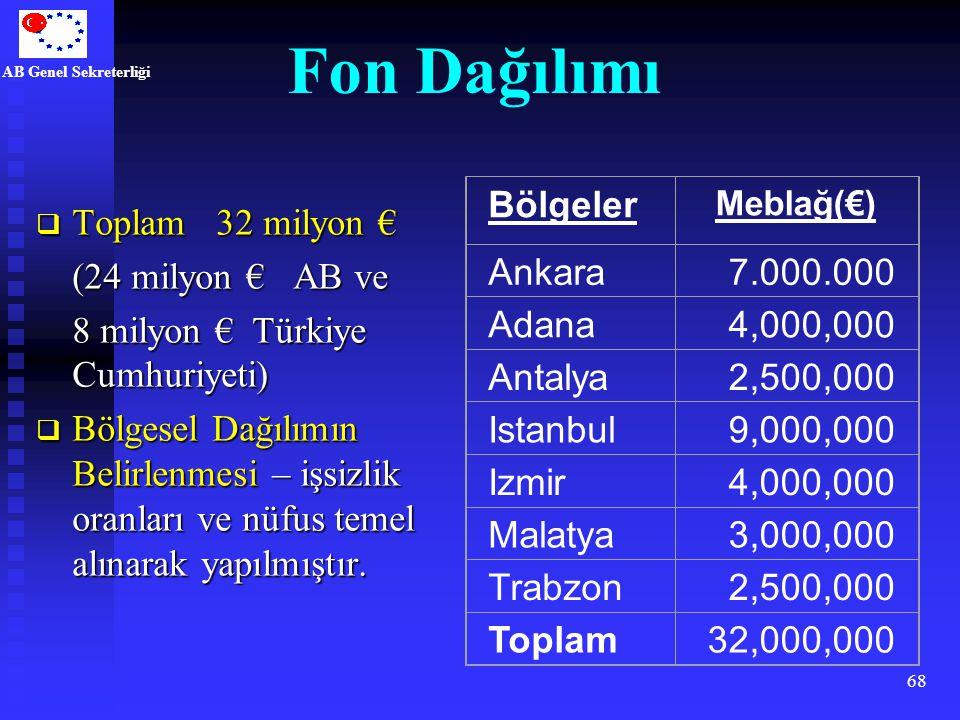 Fon Dağılımı Bölgeler Ankara 7.000.000 Adana 4,000,000 Antalya