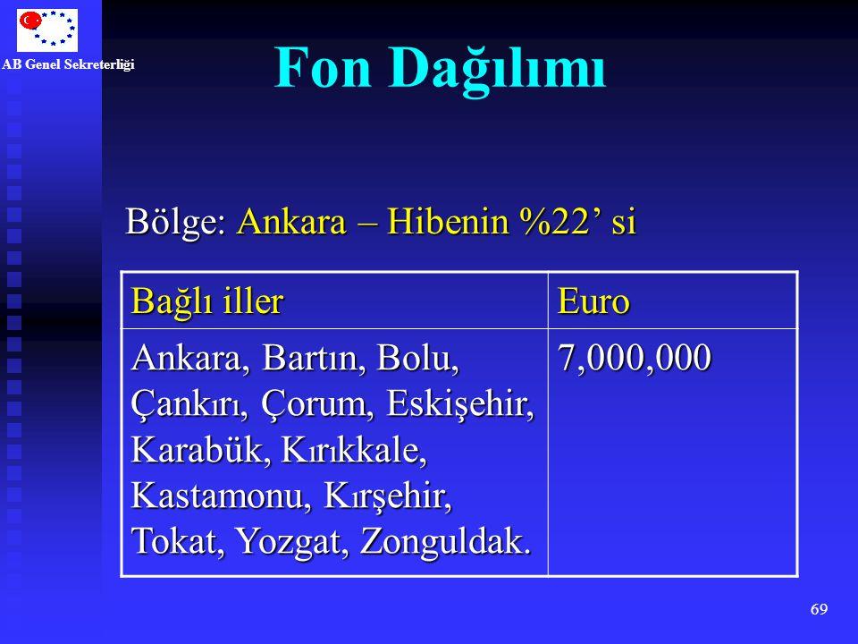 Fon Dağılımı Bölge: Ankara – Hibenin %22' si Bağlı iller Euro