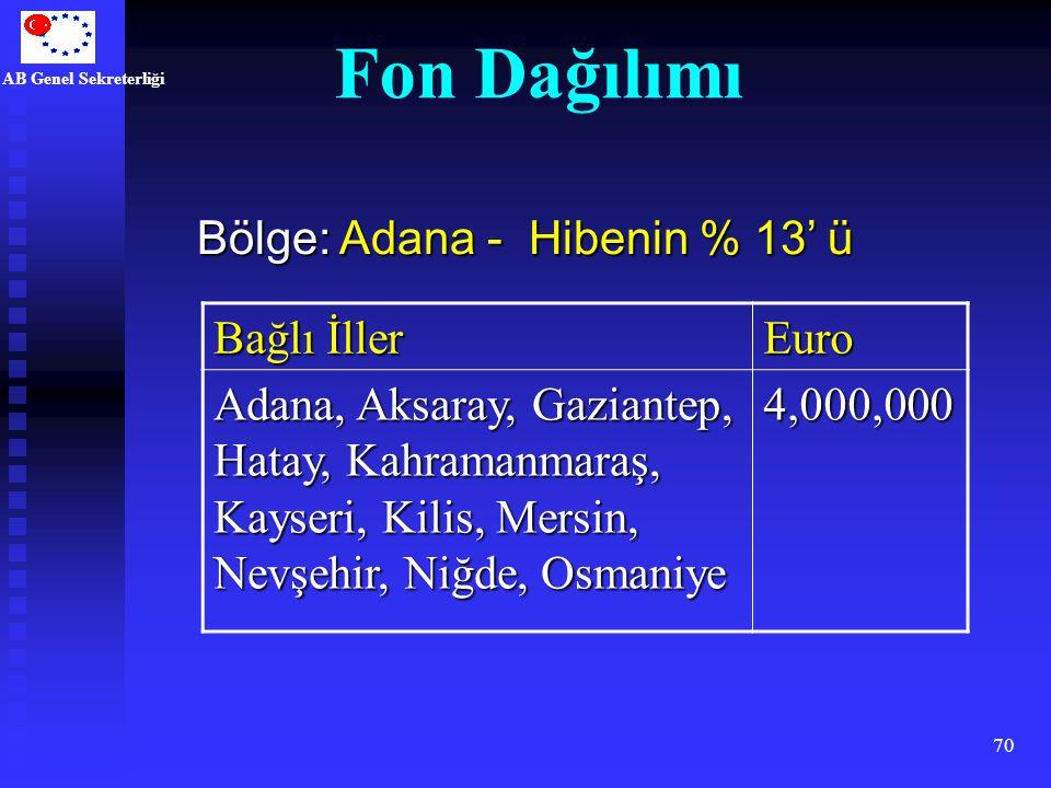 Fon Dağılımı Bölge: Adana - Hibenin % 13' ü Bağlı İller Euro