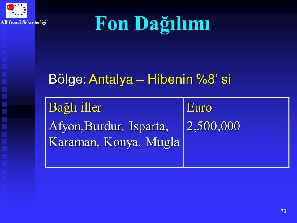 Fon Dağılımı Bölge: Antalya – Hibenin %8' si Bağlı iller Euro