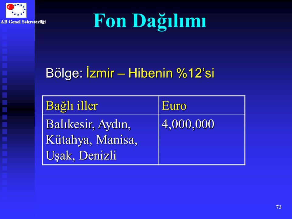 Fon Dağılımı Bölge: İzmir – Hibenin %12'si Bağlı iller Euro