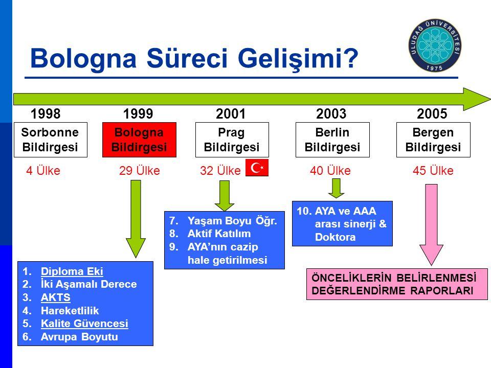 Bologna Süreci Gelişimi
