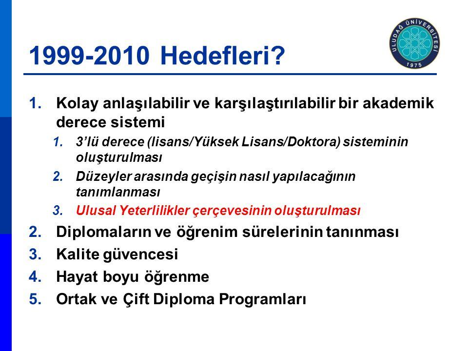 1999-2010 Hedefleri Kolay anlaşılabilir ve karşılaştırılabilir bir akademik derece sistemi.