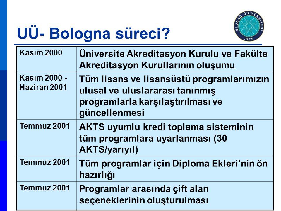 UÜ- Bologna süreci Kasım 2000. Üniversite Akreditasyon Kurulu ve Fakülte Akreditasyon Kurullarının oluşumu.