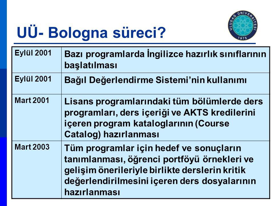 UÜ- Bologna süreci Eylül 2001. Bazı programlarda İngilizce hazırlık sınıflarının başlatılması. Bağıl Değerlendirme Sistemi'nin kullanımı.