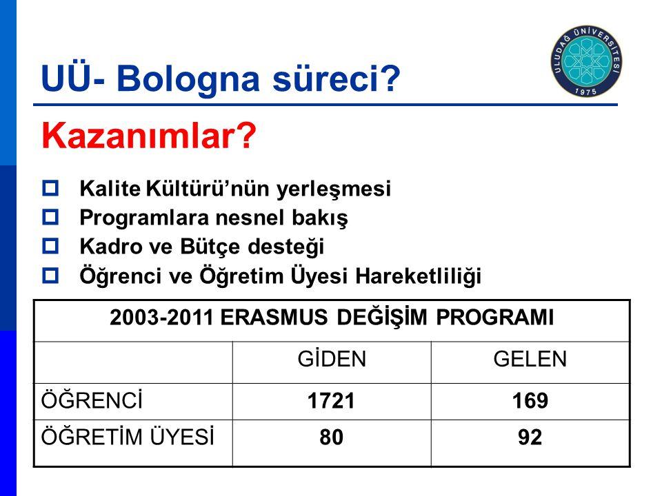 2003-2011 ERASMUS DEĞİŞİM PROGRAMI