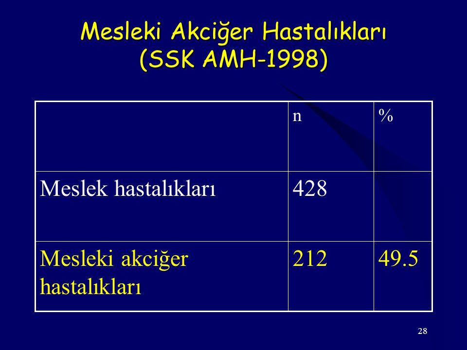 Mesleki Akciğer Hastalıkları (SSK AMH-1998)