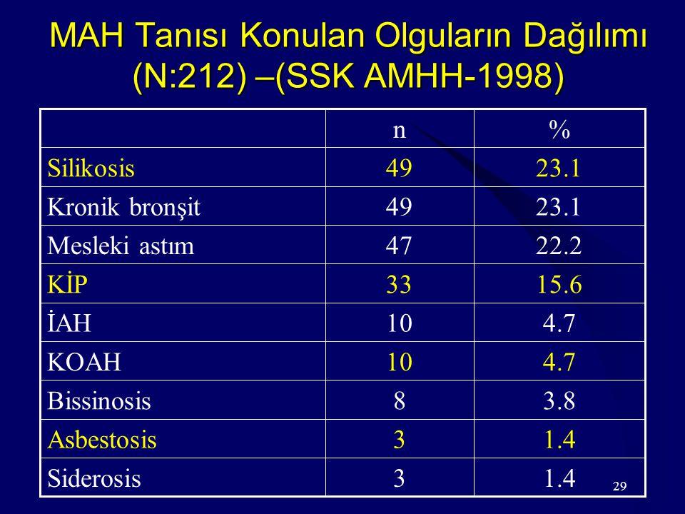 MAH Tanısı Konulan Olguların Dağılımı (N:212) –(SSK AMHH-1998)