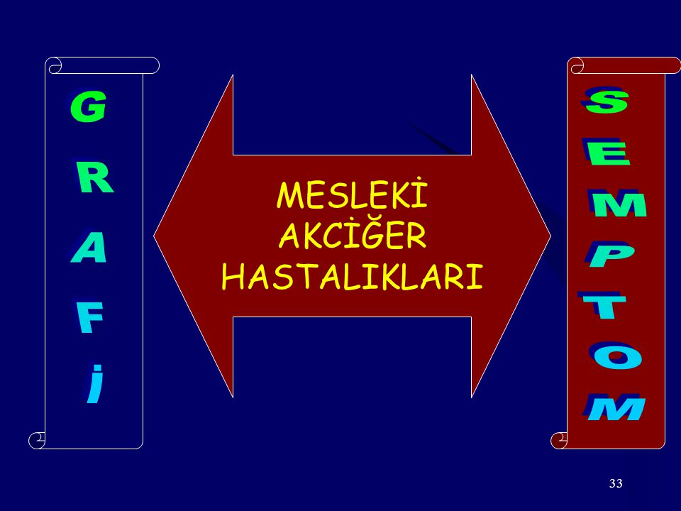 MESLEKİ AKCİĞER HASTALIKLARI GRAFİ SEMPTOM