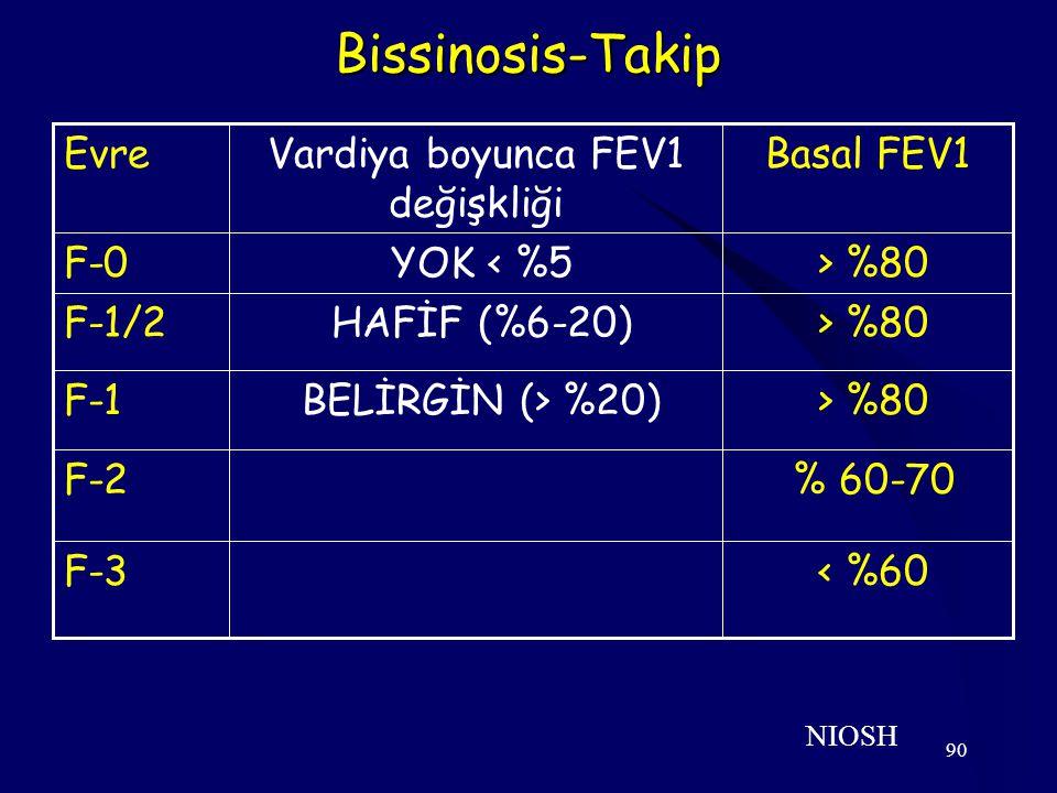 Vardiya boyunca FEV1 değişkliği