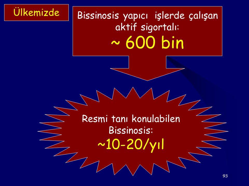~ 600 bin ~10-20/yıl Ülkemizde Bissinosis yapıcı işlerde çalışan