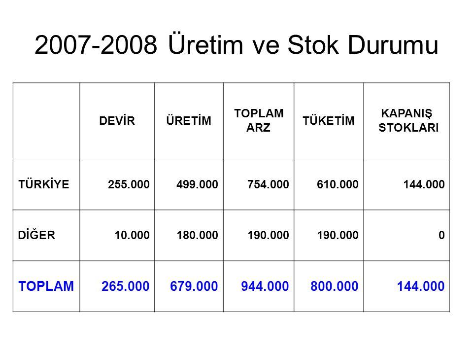 2007-2008 Üretim ve Stok Durumu TOPLAM 265.000 679.000 944.000 800.000