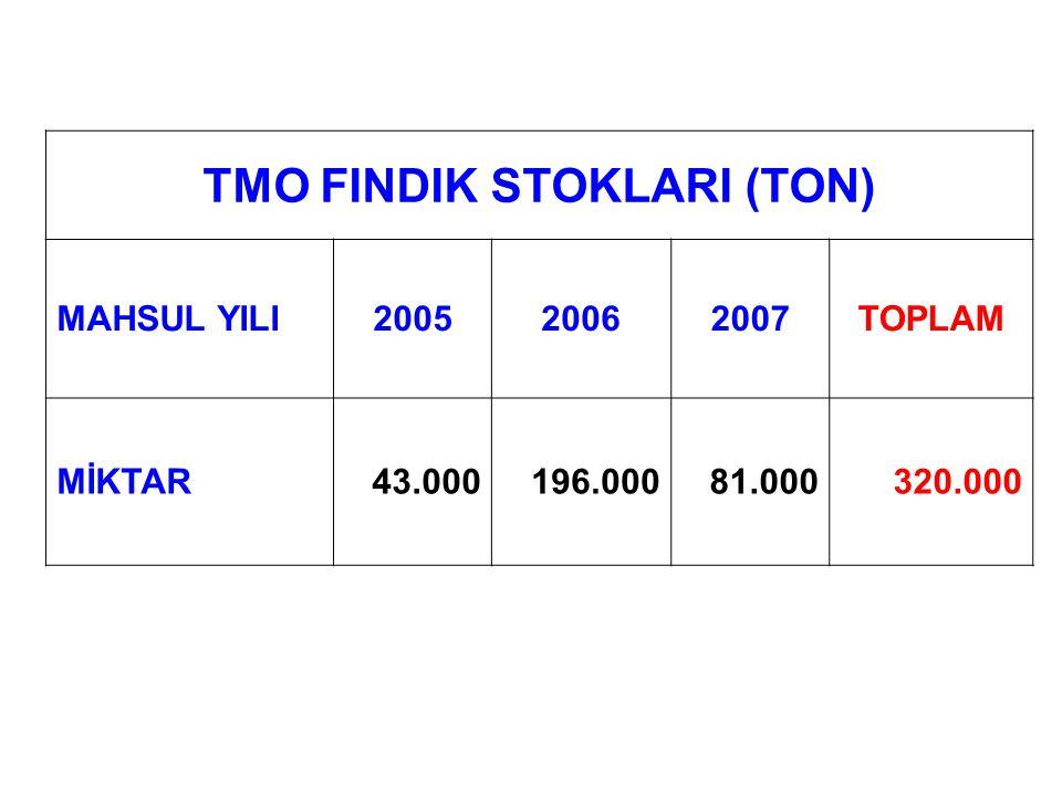 TMO FINDIK STOKLARI (TON)