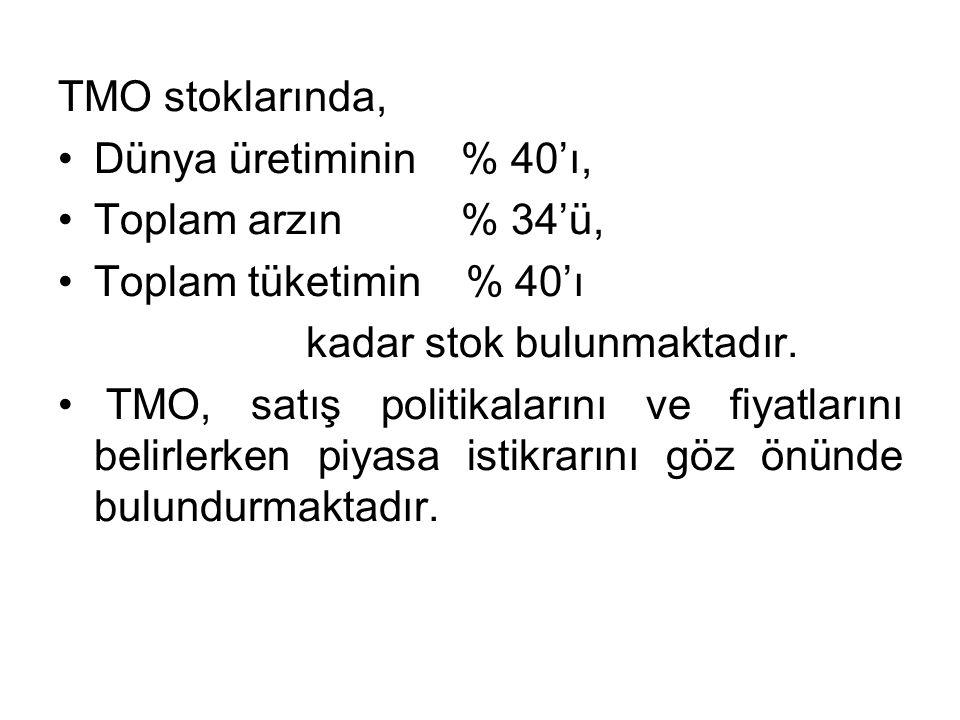 TMO stoklarında, Dünya üretiminin % 40'ı, Toplam arzın % 34'ü, Toplam tüketimin % 40'ı.