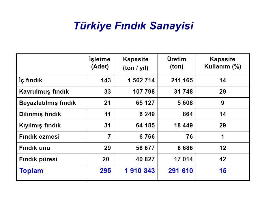 Türkiye Fındık Sanayisi