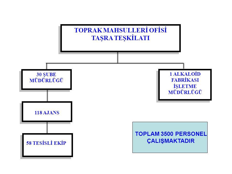 TOPRAK MAHSULLERİ OFİSİ 1 ALKALOİD FABRİKASI İŞLETME MÜDÜRLÜĞÜ