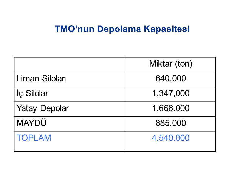 TMO'nun Depolama Kapasitesi