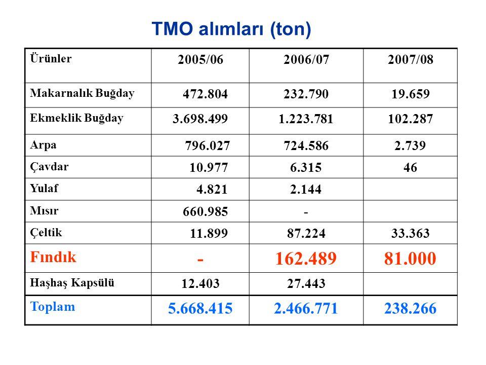 TMO alımları (ton) 162.489 81.000 Fındık 5.668.415 2.466.771 238.266