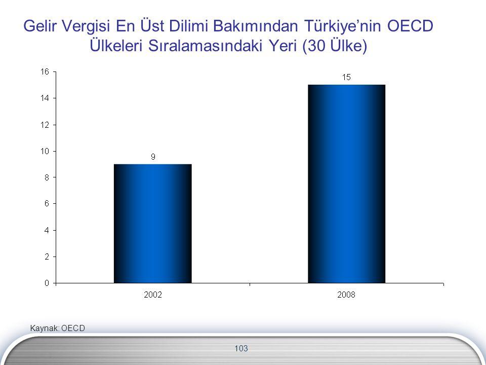 Gelir Vergisi En Üst Dilimi Bakımından Türkiye'nin OECD Ülkeleri Sıralamasındaki Yeri (30 Ülke)