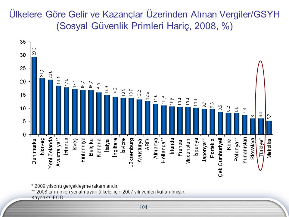 Ülkelere Göre Gelir ve Kazançlar Üzerinden Alınan Vergiler/GSYH (Sosyal Güvenlik Primleri Hariç, 2008, %)