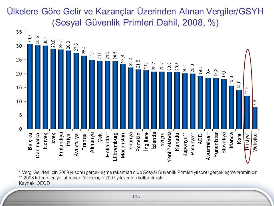 Ülkelere Göre Gelir ve Kazançlar Üzerinden Alınan Vergiler/GSYH (Sosyal Güvenlik Primleri Dahil, 2008, %)