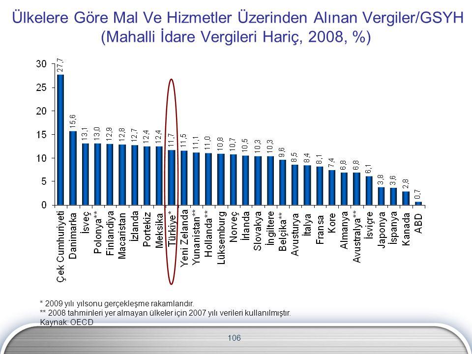 Ülkelere Göre Mal Ve Hizmetler Üzerinden Alınan Vergiler/GSYH (Mahalli İdare Vergileri Hariç, 2008, %)