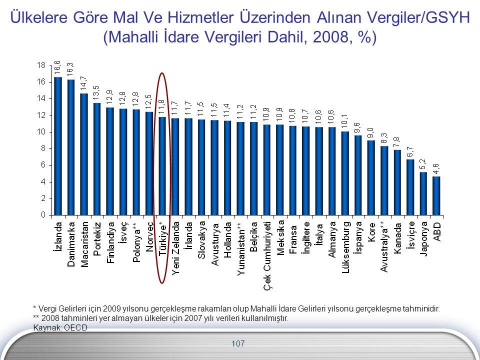 Ülkelere Göre Mal Ve Hizmetler Üzerinden Alınan Vergiler/GSYH (Mahalli İdare Vergileri Dahil, 2008, %)