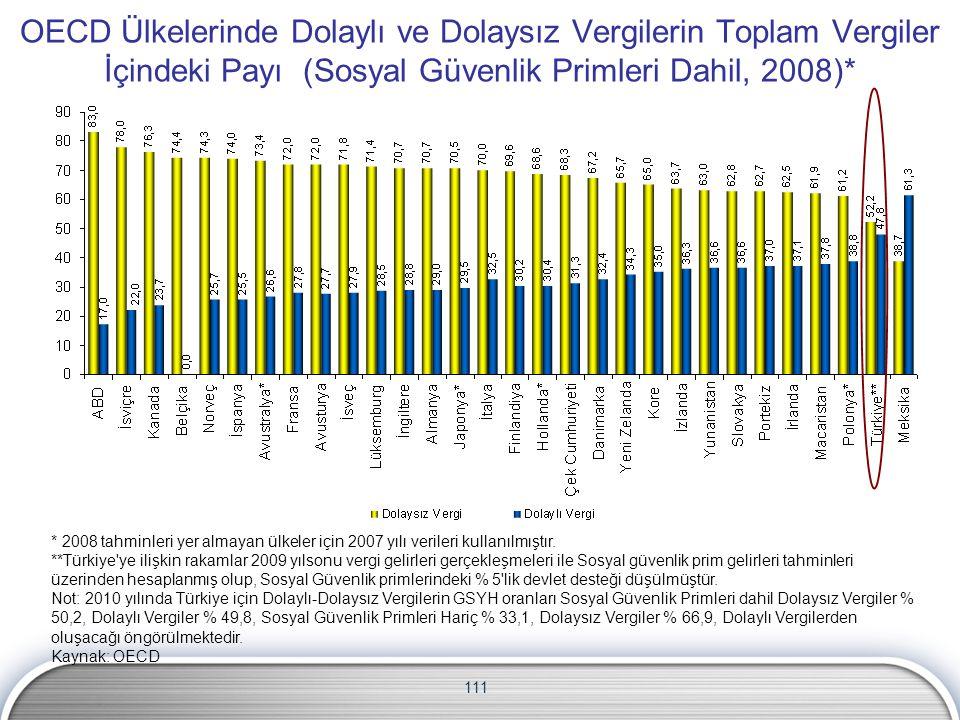 OECD Ülkelerinde Dolaylı ve Dolaysız Vergilerin Toplam Vergiler İçindeki Payı (Sosyal Güvenlik Primleri Dahil, 2008)*