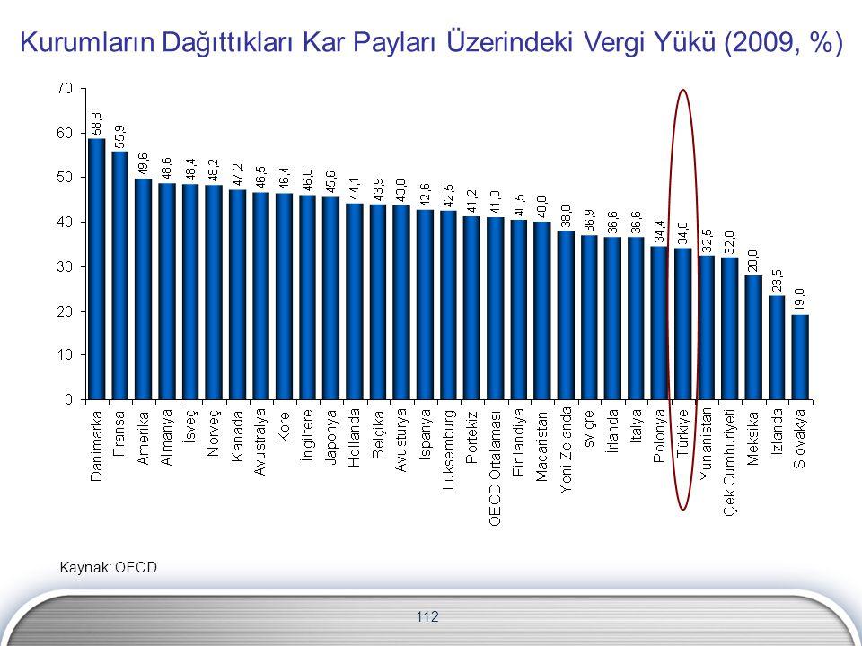 Kurumların Dağıttıkları Kar Payları Üzerindeki Vergi Yükü (2009, %)