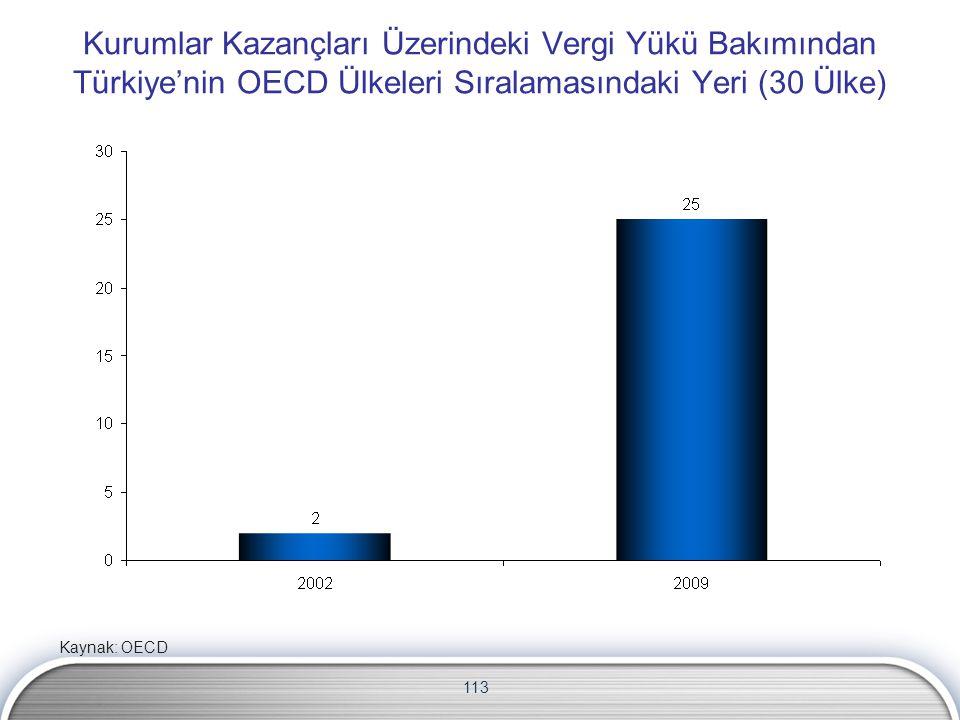 Kurumlar Kazançları Üzerindeki Vergi Yükü Bakımından Türkiye'nin OECD Ülkeleri Sıralamasındaki Yeri (30 Ülke)