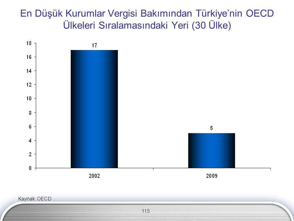 En Düşük Kurumlar Vergisi Bakımından Türkiye'nin OECD Ülkeleri Sıralamasındaki Yeri (30 Ülke)
