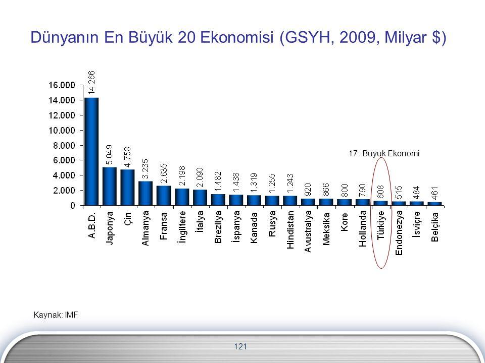 Dünyanın En Büyük 20 Ekonomisi (GSYH, 2009, Milyar $)