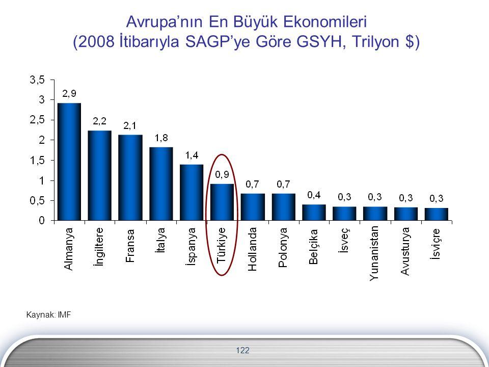 Avrupa'nın En Büyük Ekonomileri (2008 İtibarıyla SAGP'ye Göre GSYH, Trilyon $)