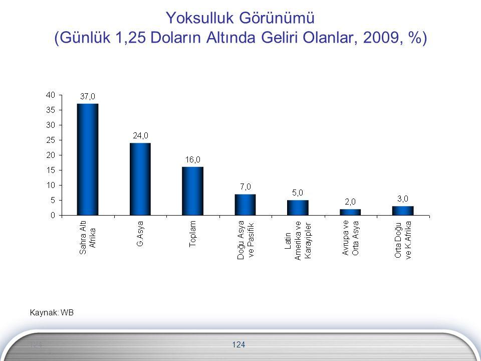Yoksulluk Görünümü (Günlük 1,25 Doların Altında Geliri Olanlar, 2009, %)