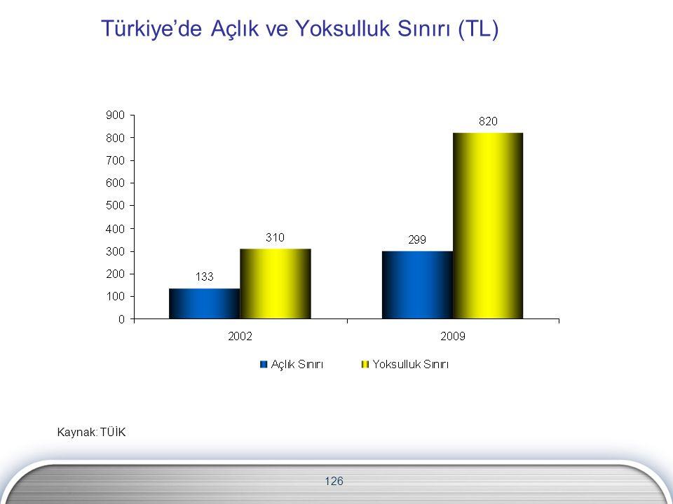 Türkiye'de Açlık ve Yoksulluk Sınırı (TL)