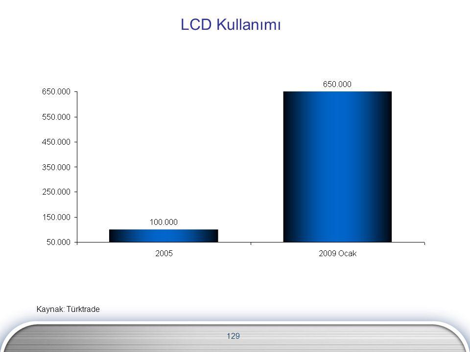 LCD Kullanımı Kaynak: Türktrade