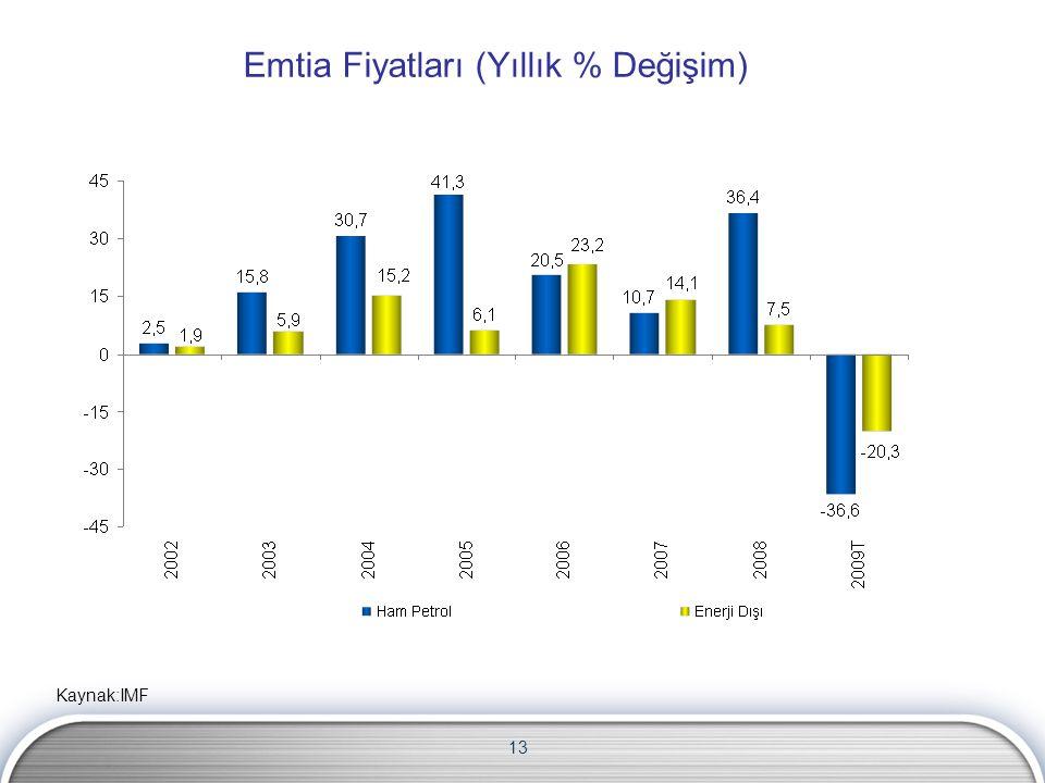 Emtia Fiyatları (Yıllık % Değişim)