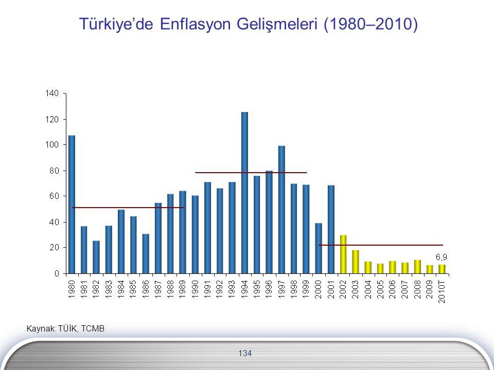 Türkiye'de Enflasyon Gelişmeleri (1980–2010)