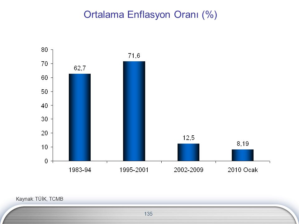 Ortalama Enflasyon Oranı (%)