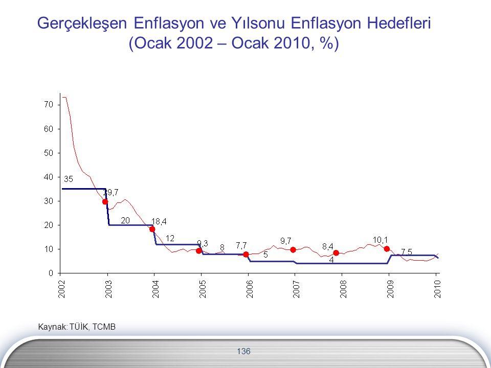 Gerçekleşen Enflasyon ve Yılsonu Enflasyon Hedefleri (Ocak 2002 – Ocak 2010, %)