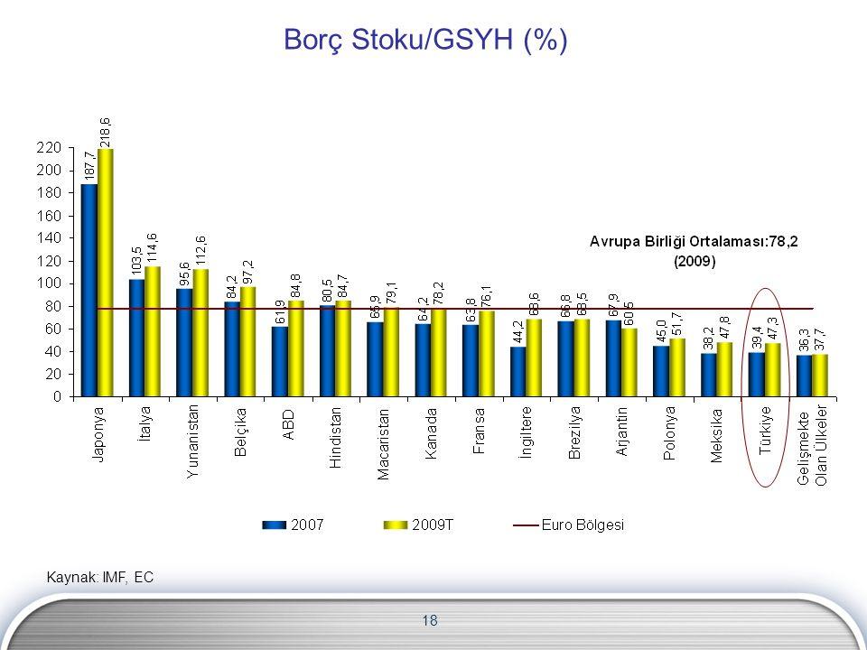 Borç Stoku/GSYH (%) Kaynak: IMF, EC