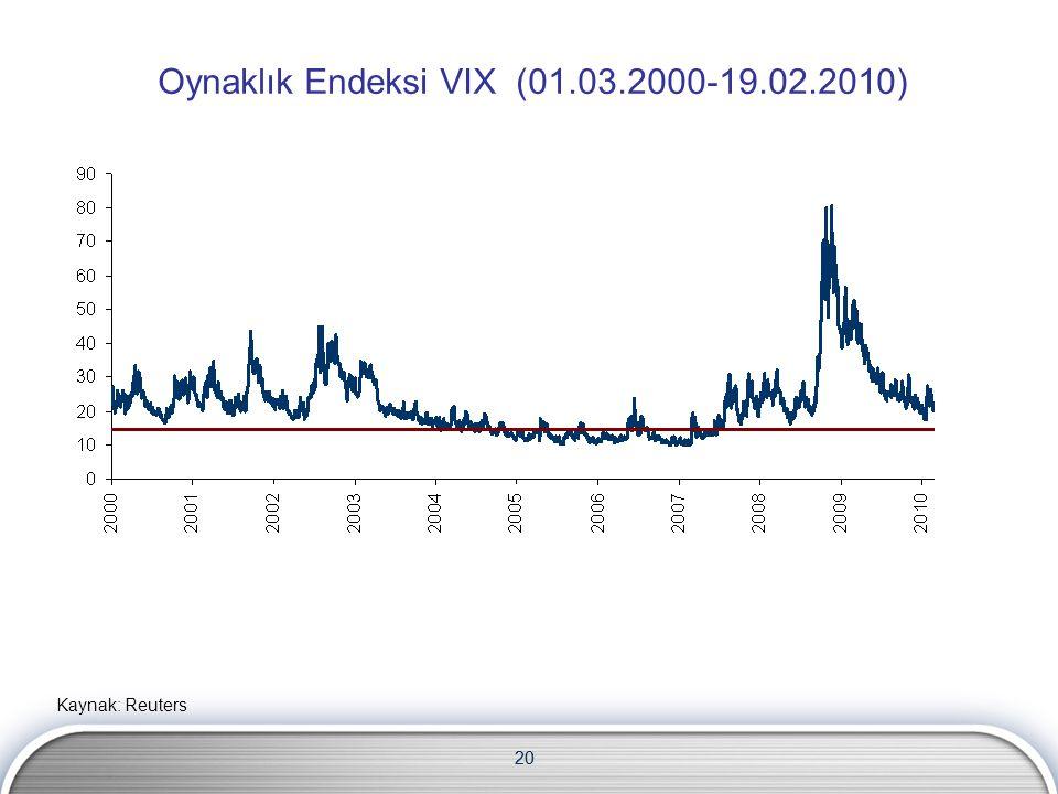 Oynaklık Endeksi VIX (01.03.2000-19.02.2010)