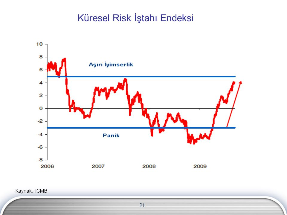 Küresel Risk İştahı Endeksi
