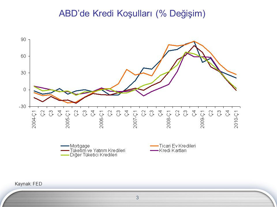 ABD'de Kredi Koşulları (% Değişim)