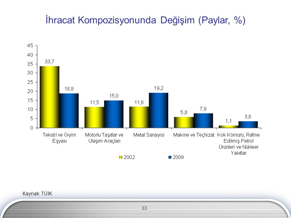 İhracat Kompozisyonunda Değişim (Paylar, %)
