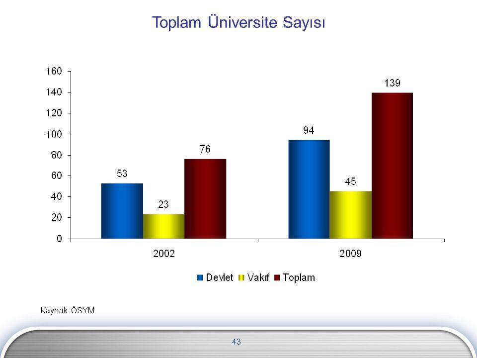 Toplam Üniversite Sayısı