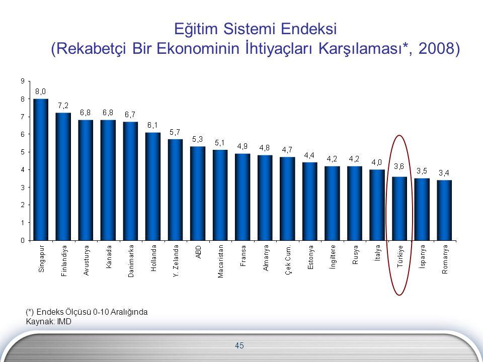 Eğitim Sistemi Endeksi (Rekabetçi Bir Ekonominin İhtiyaçları Karşılaması*, 2008)